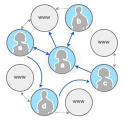 google social graph api